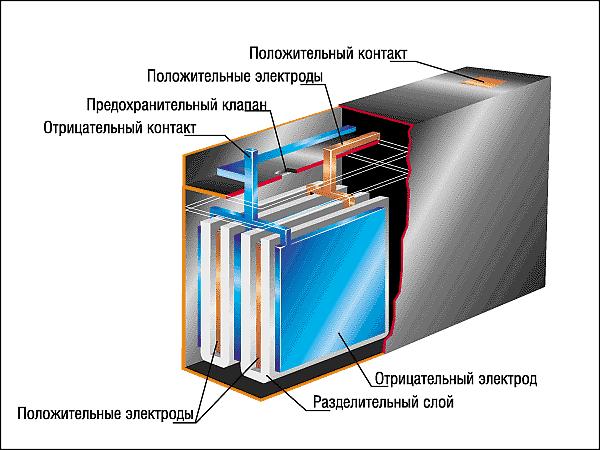 Кислотные аккумуляторные батареи